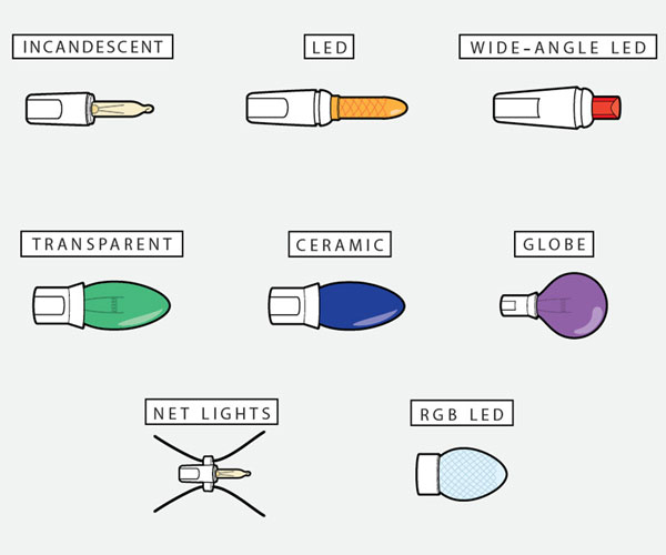 illustrations of different types of Christmas light bulbs