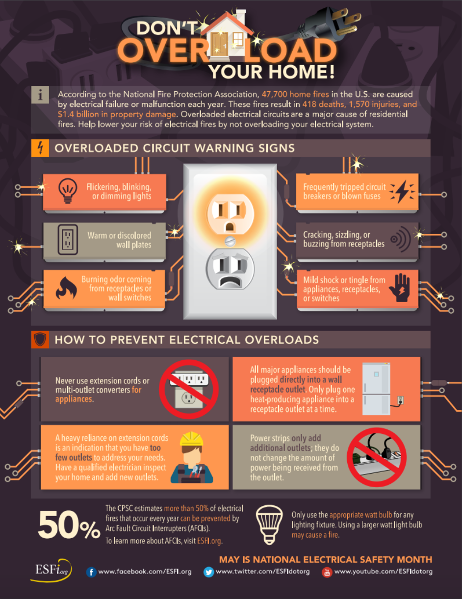 spring electrical safety - electrical overloads