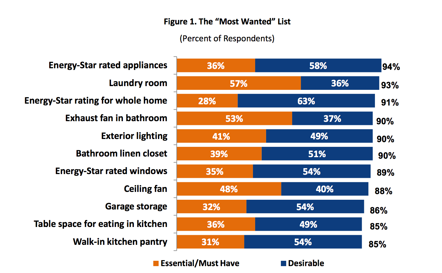 home buyers consider landscape lighting essential/desirable