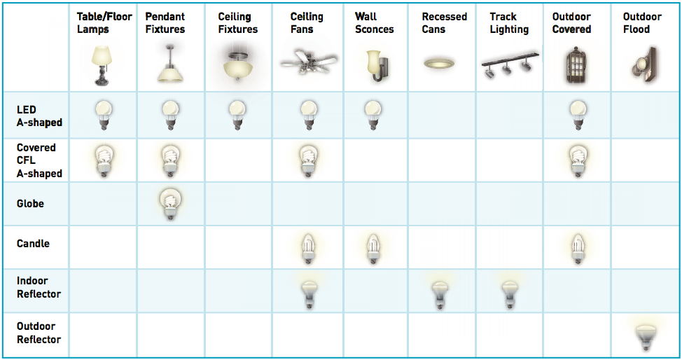 light bulb and lighting fixture chart