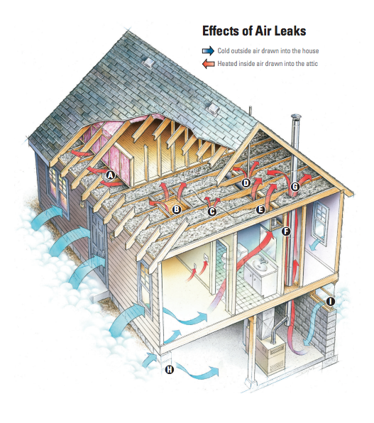 effects of air leaks