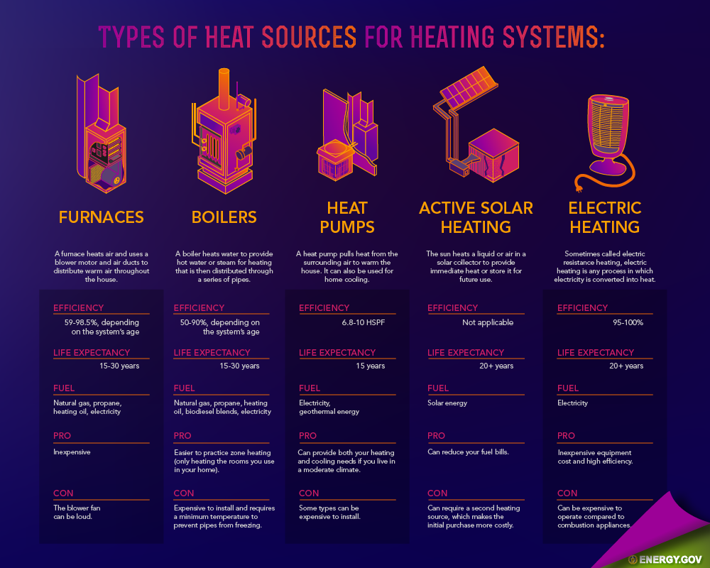 energy wars: which heating fuel and system are best?