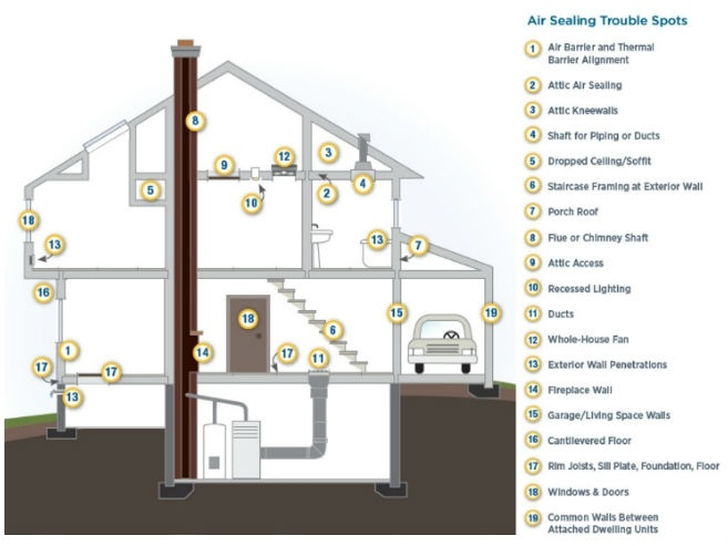 home insulation diagram - air sealing winterization locations