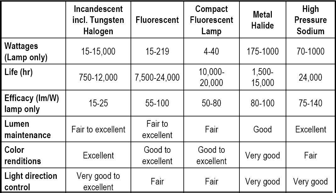 different types of lighting types - lamps and bulbs