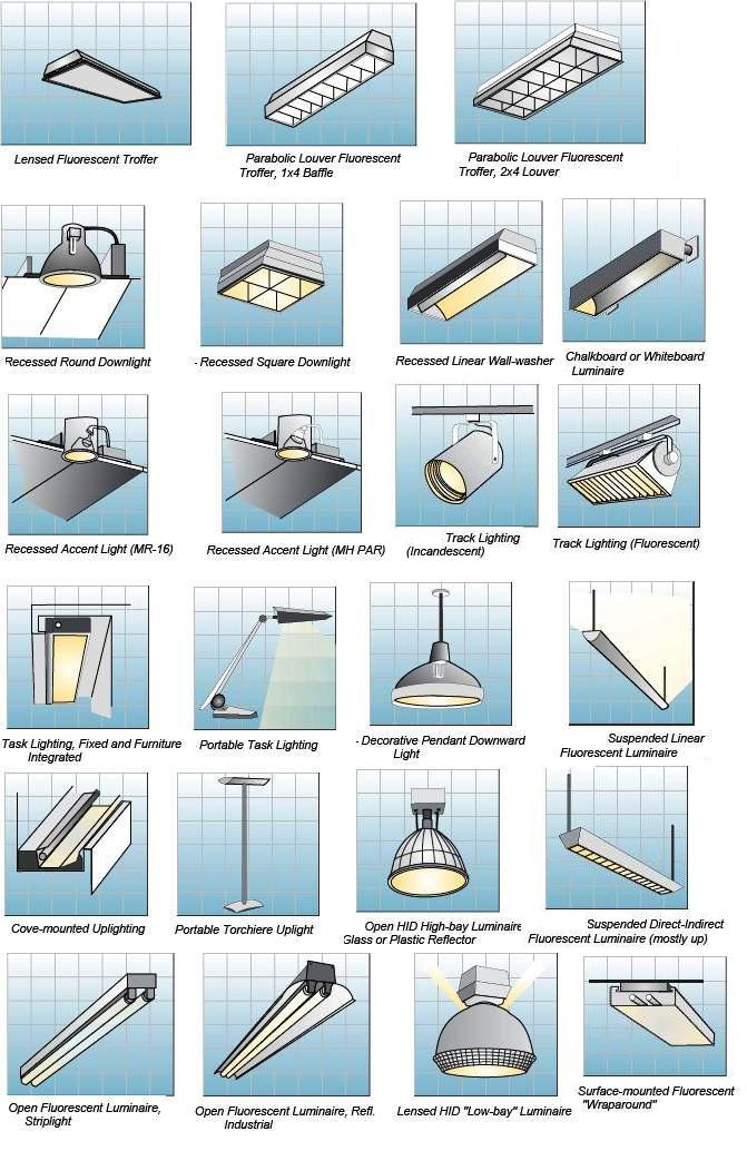 different types of light fixtures-1