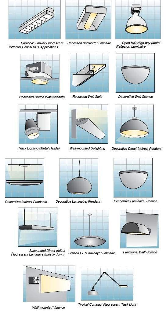 different types of light fixtures 2