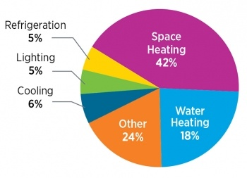 your home's energy use pie chart