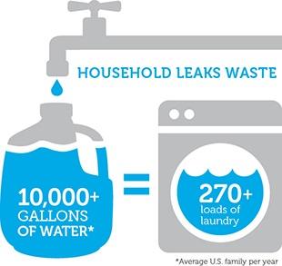 household leaks waste - save water
