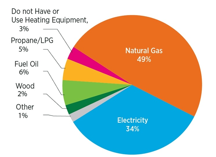 home heating system fuel types