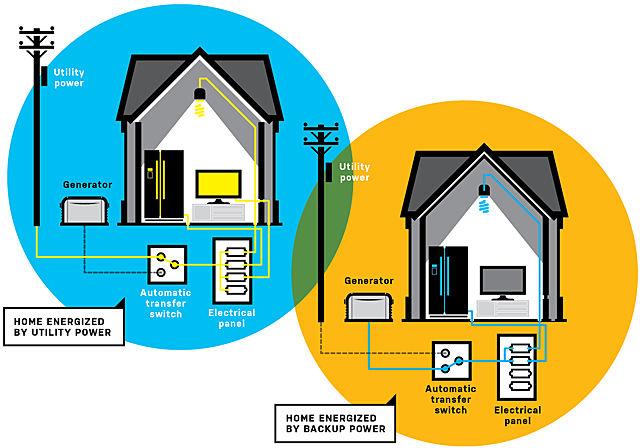 how backup generator works